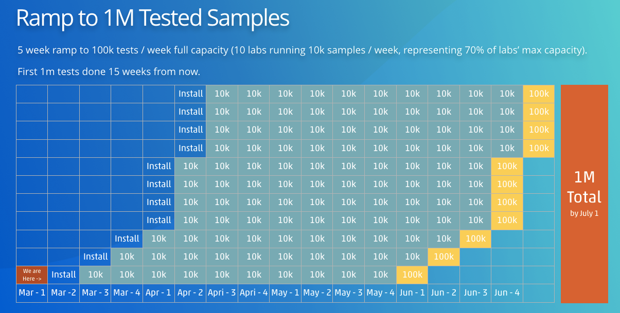 The scalability of the Opentrons COVID-19 Testing System